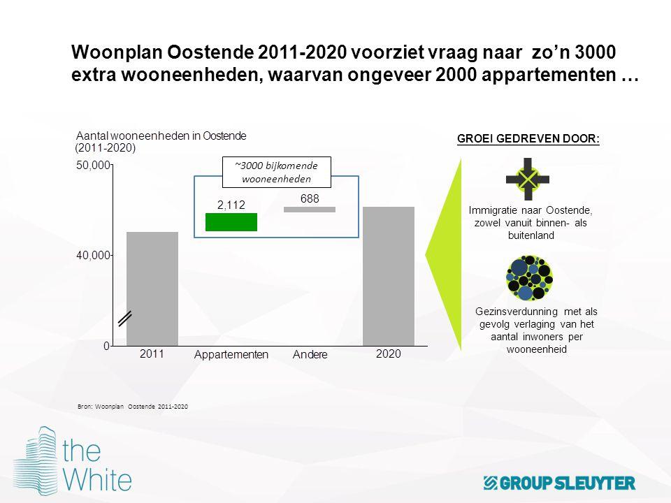 Woonplan Oostende 2011-2020 voorziet vraag naar zo'n 3000 extra wooneenheden, waarvan ongeveer 2000 appartementen …