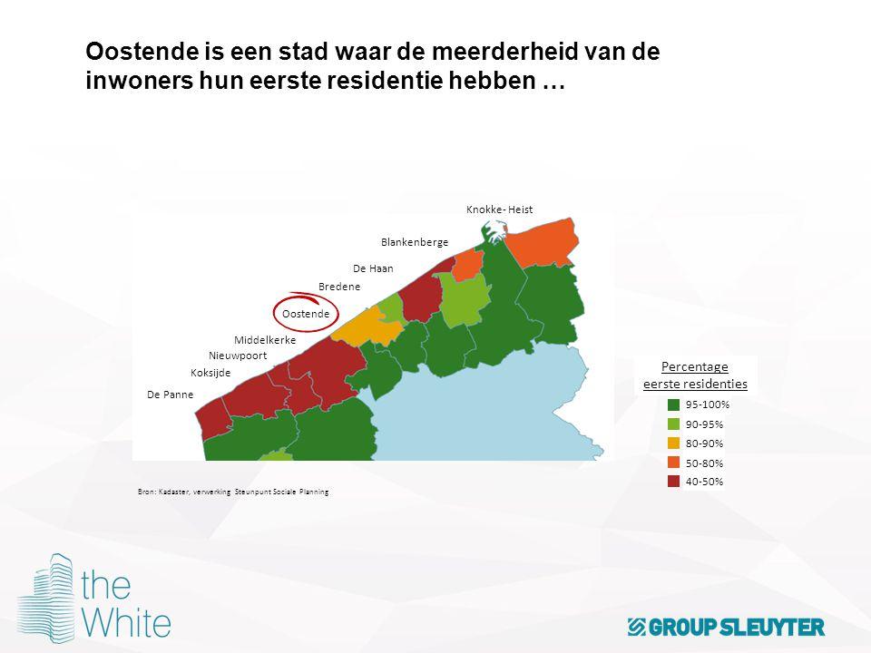 Percentage eerste residenties