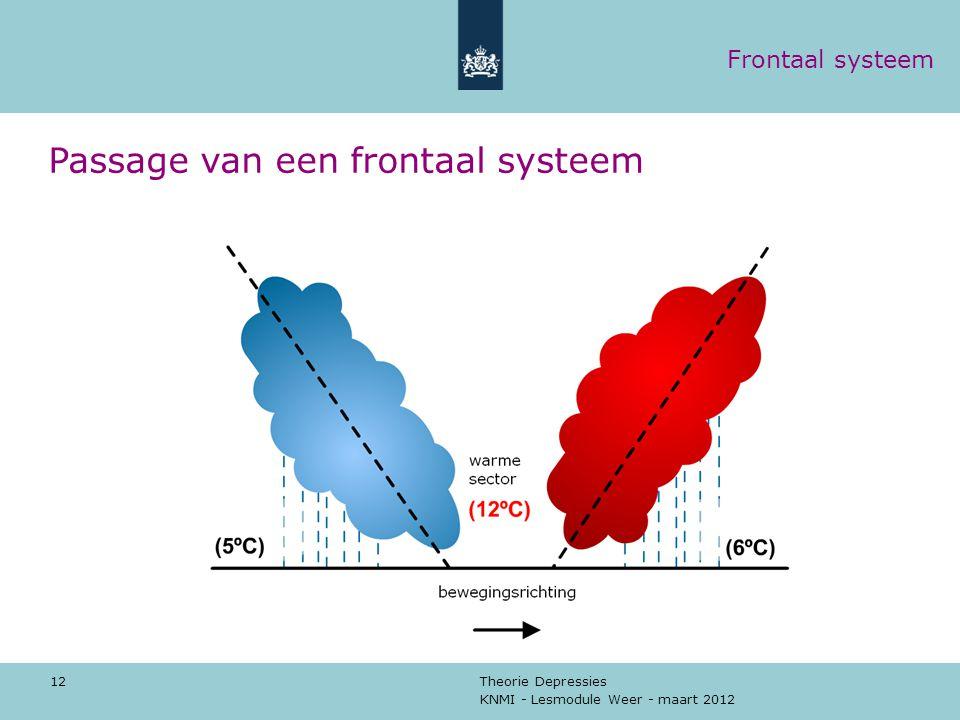 Passage van een frontaal systeem
