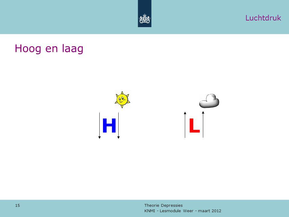 Hoog en laag Luchtdruk H L