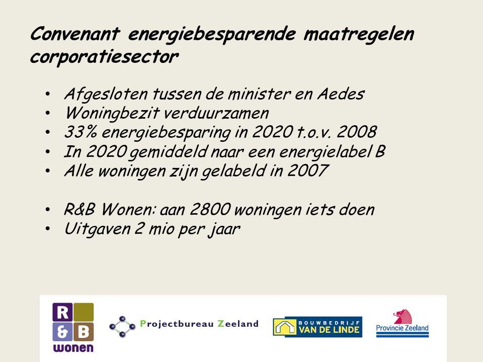 Convenant energiebesparende maatregelen corporatiesector