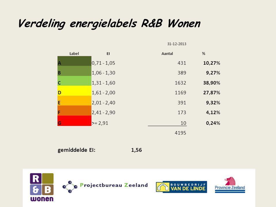 Verdeling energielabels R&B Wonen