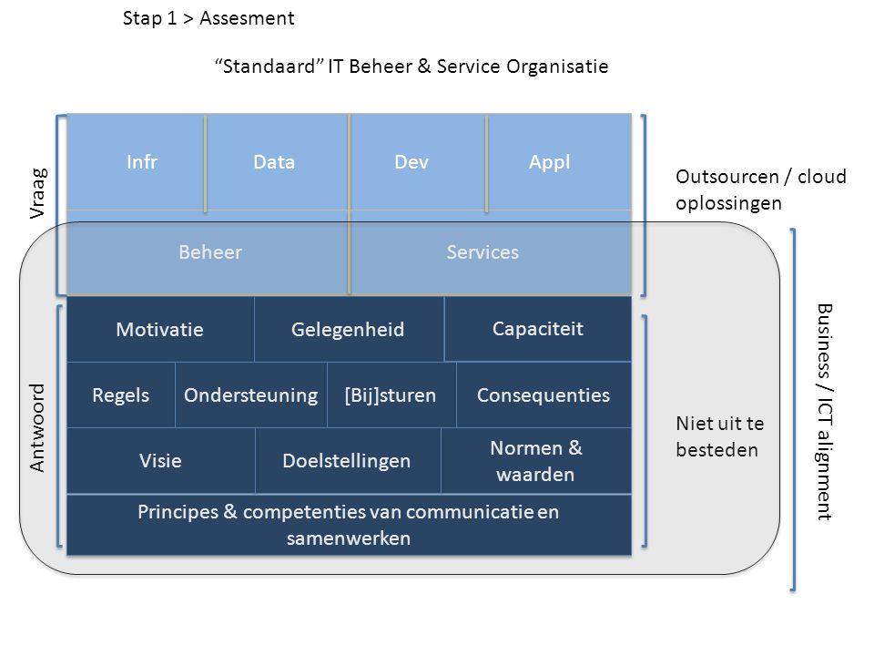 Standaard IT Beheer & Service Organisatie