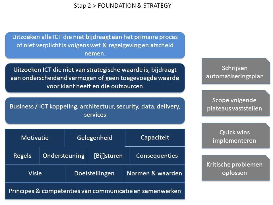 Stap 2 > FOUNDATION & STRATEGY
