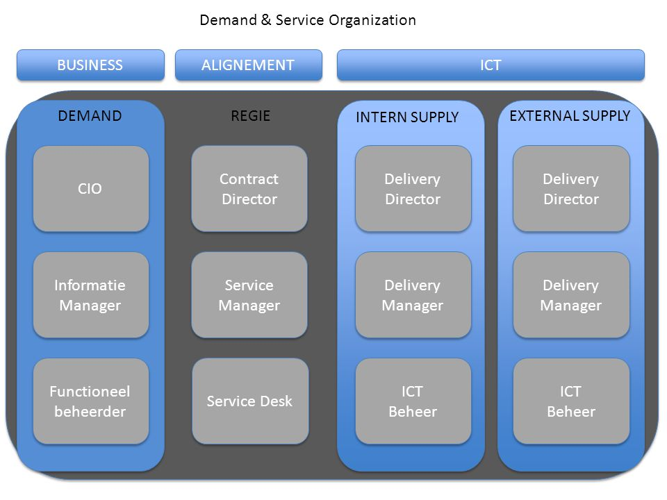 Demand & Service Organization