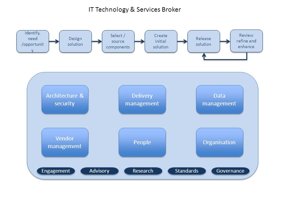 IT Technology & Services Broker