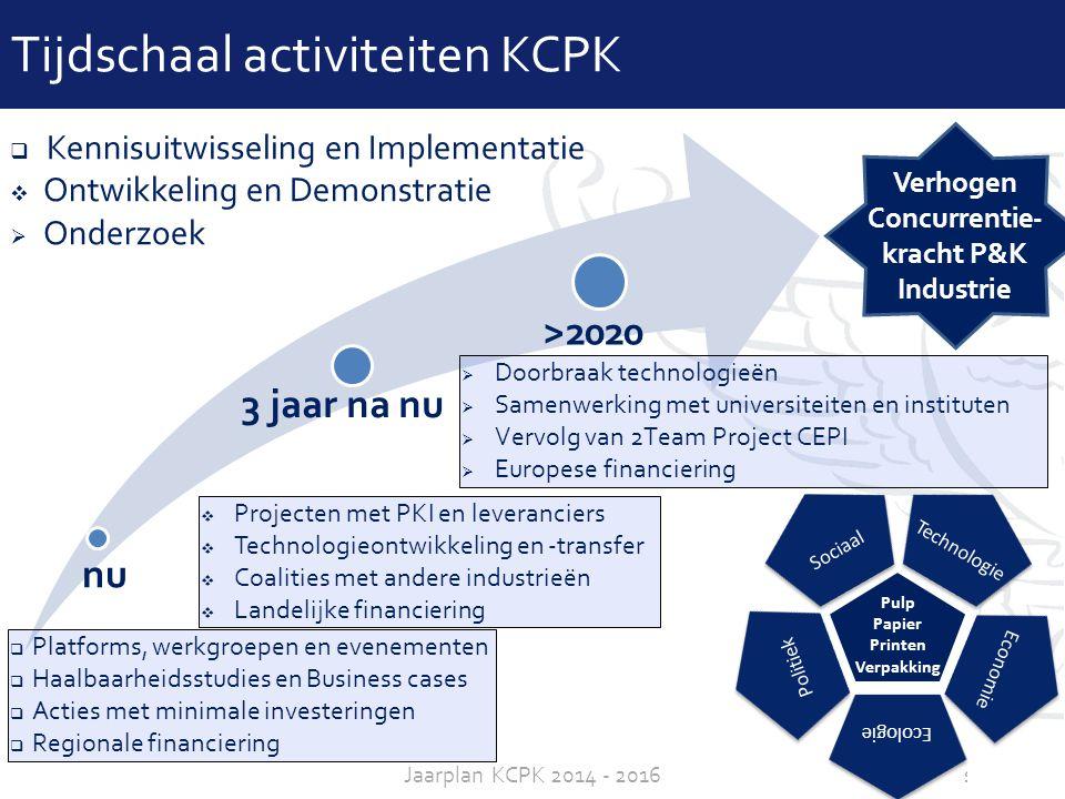 Tijdschaal activiteiten KCPK