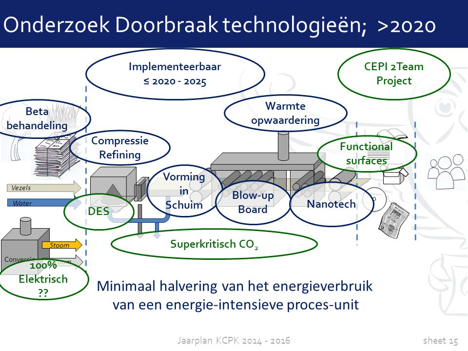 Onderzoek Doorbraak technologieën; >2020