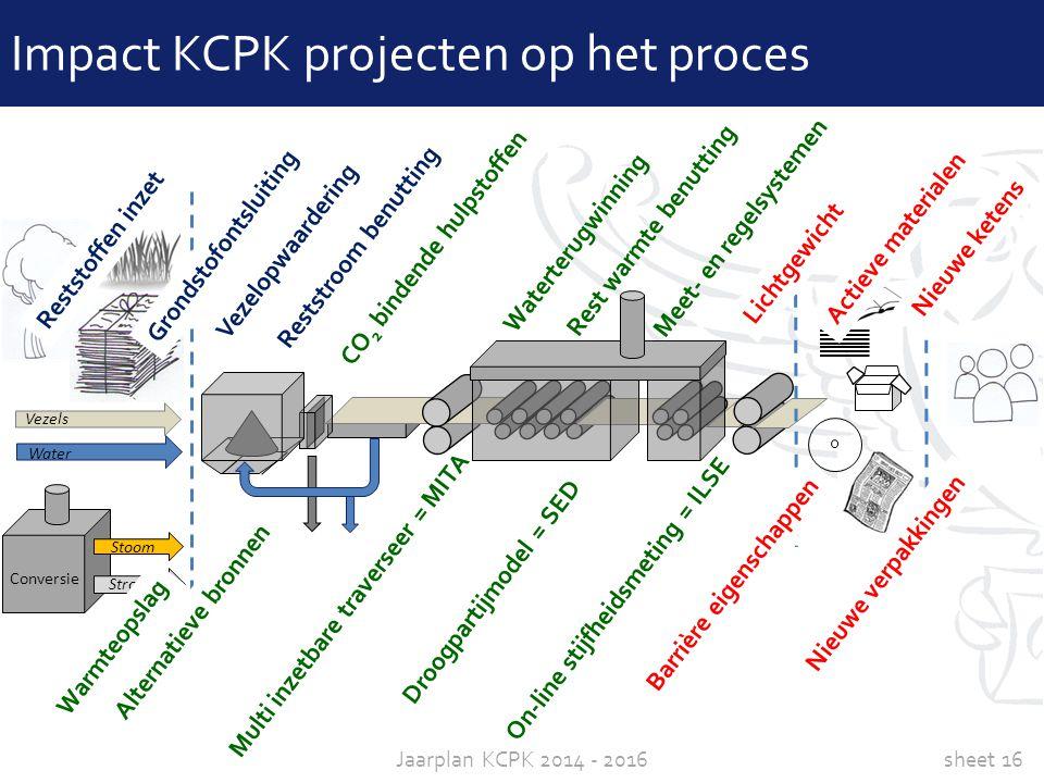 Impact KCPK projecten op het proces