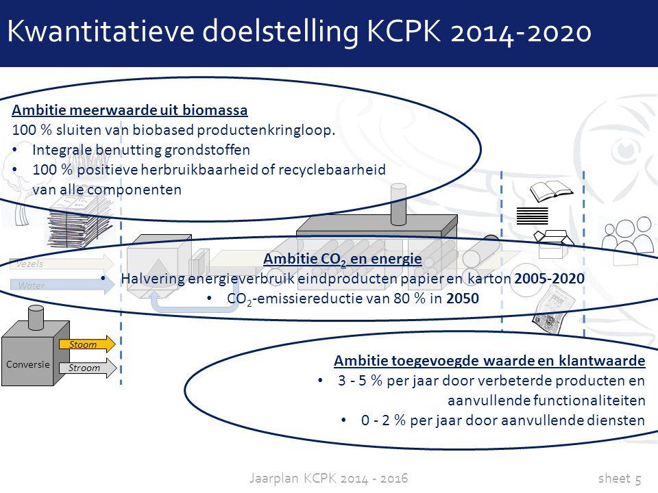 Kwantitatieve doelstelling KCPK 2014-2020