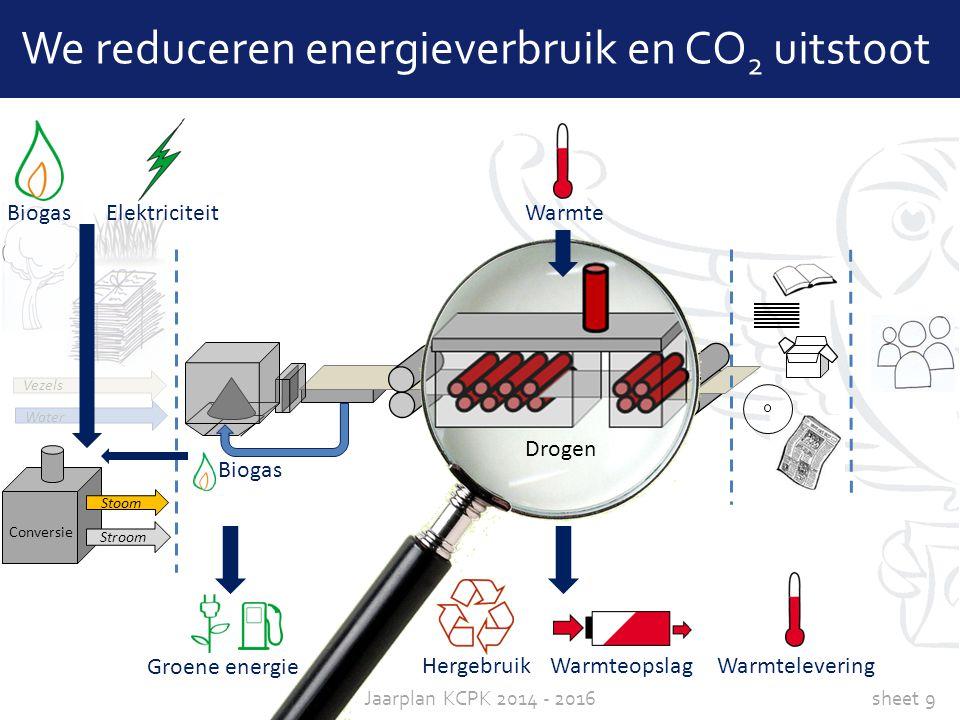 We reduceren energieverbruik en CO2 uitstoot