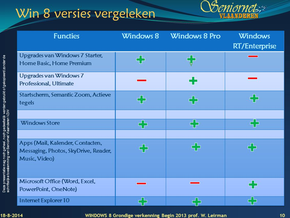 Win 8 versies vergeleken