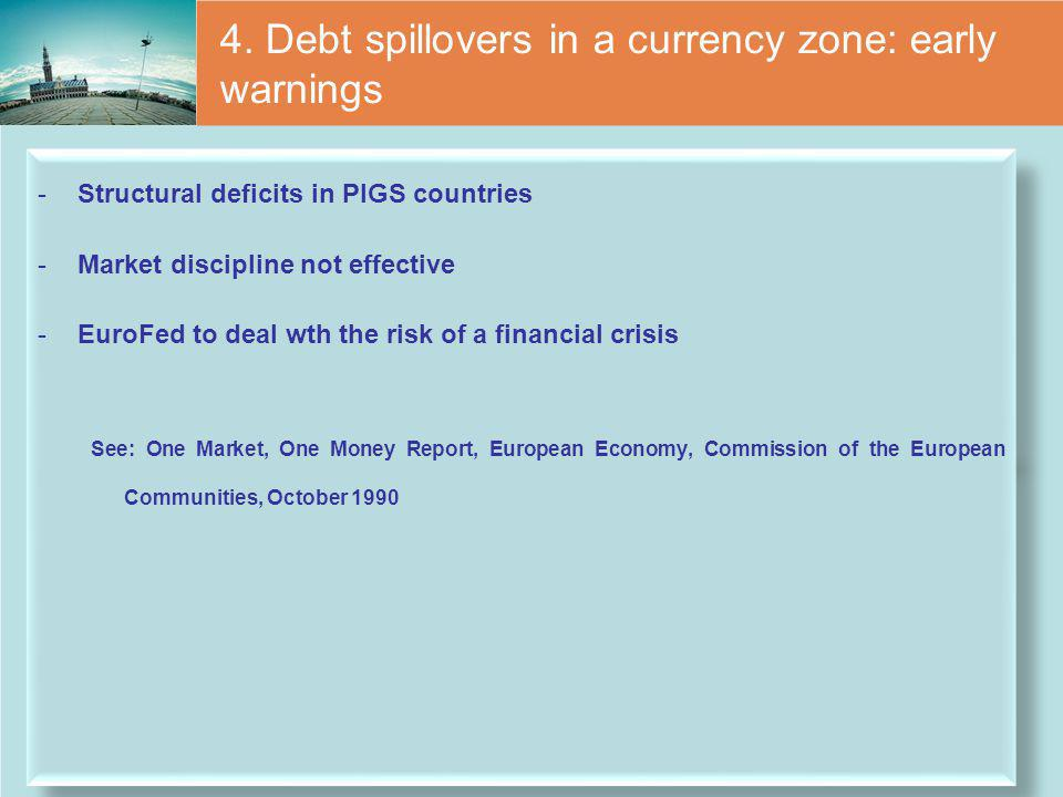 4. Debt spillovers in a currency zone: early warnings