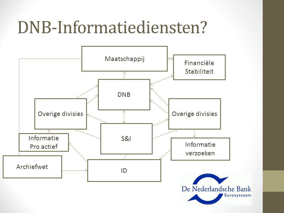 DNB-Informatiediensten