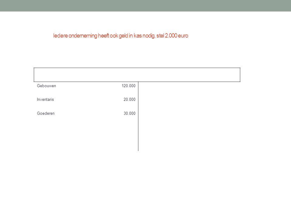 Iedere onderneming heeft ook geld in kas nodig, stel 2.000 euro
