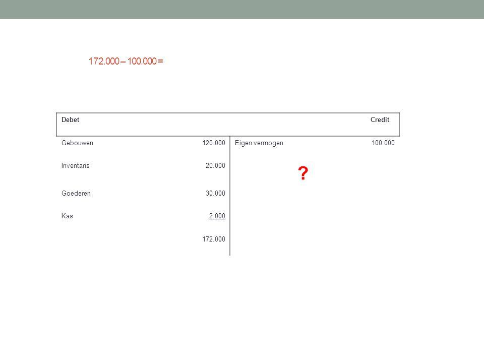 172.000 – 100.000 = Debet Credit Gebouwen 120.000 Eigen vermogen