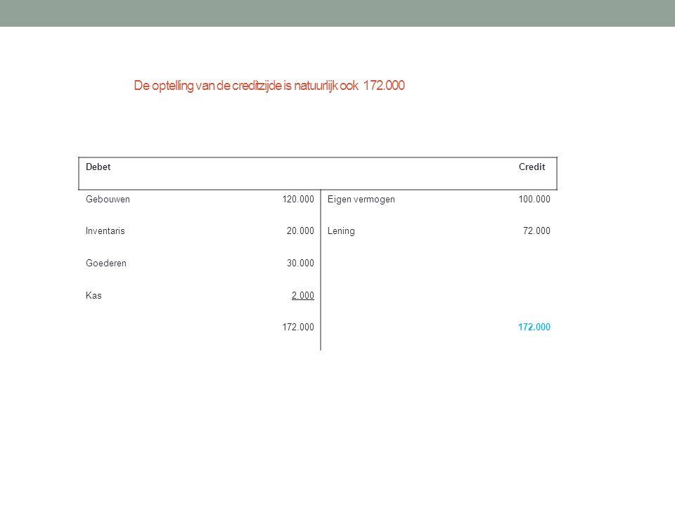 De optelling van de creditzijde is natuurlijk ook 172.000