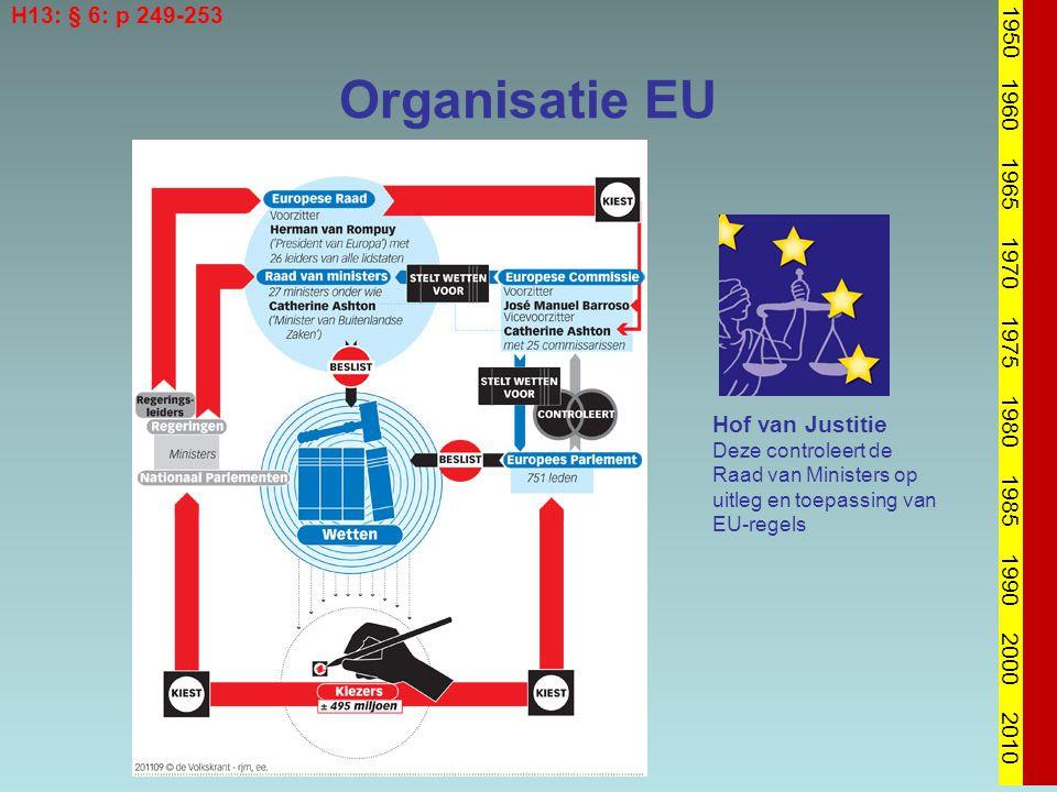 H13: § 6: p 249-253 1950. 1960. 1965. 1970. 1975. 1980. 1985. 1990. 2000. 2010. Organisatie EU.