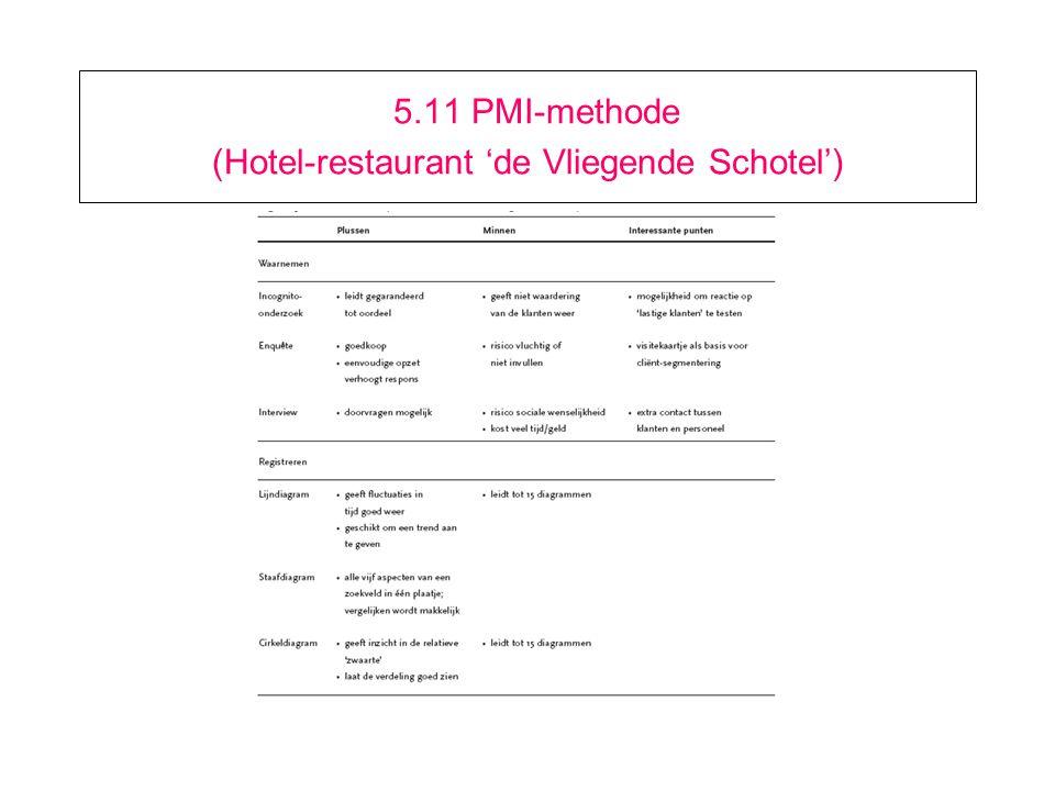 5.11 PMI-methode (Hotel-restaurant 'de Vliegende Schotel')
