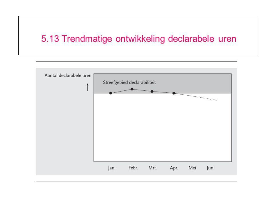 5.13 Trendmatige ontwikkeling declarabele uren