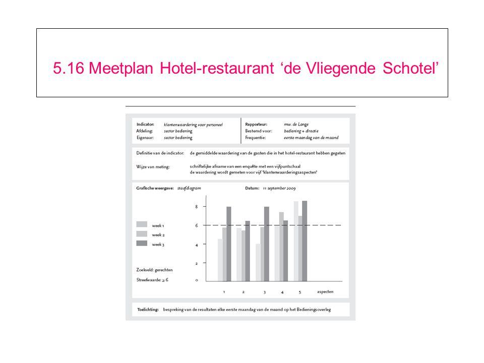5.16 Meetplan Hotel-restaurant 'de Vliegende Schotel'