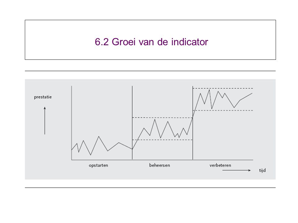 6.2 Groei van de indicator
