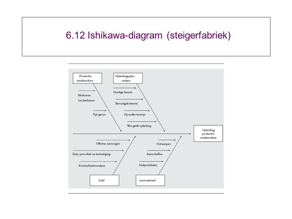 6.12 Ishikawa-diagram (steigerfabriek)