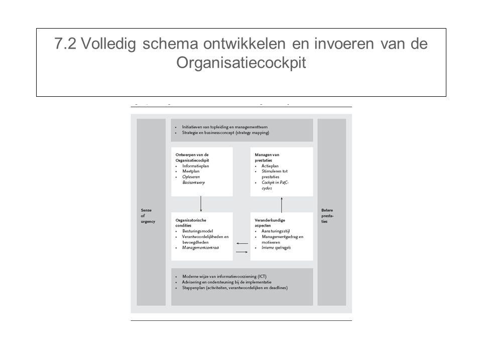 7.2 Volledig schema ontwikkelen en invoeren van de Organisatiecockpit