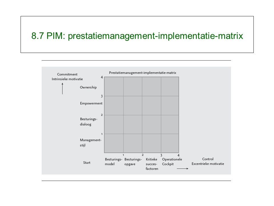 8.7 PIM: prestatiemanagement-implementatie-matrix