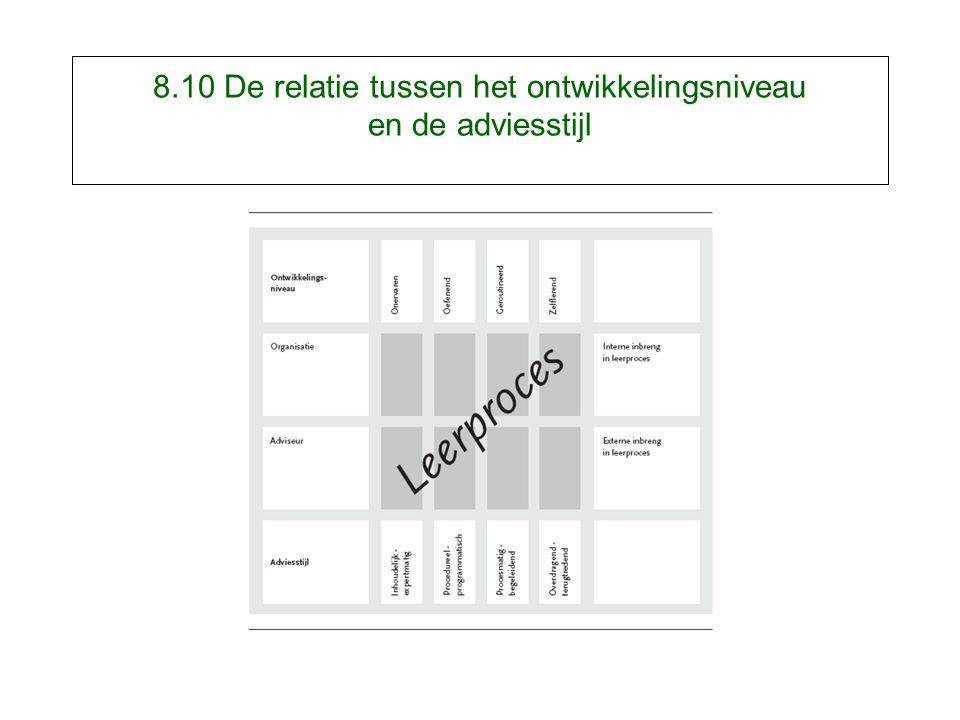 8.10 De relatie tussen het ontwikkelingsniveau en de adviesstijl