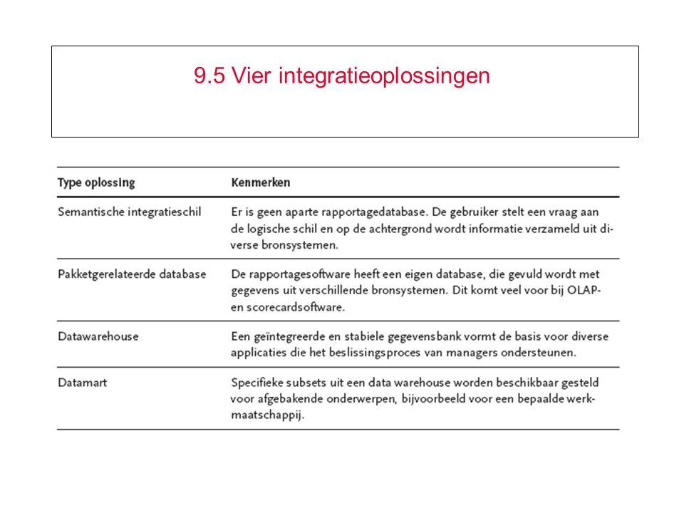 9.5 Vier integratieoplossingen