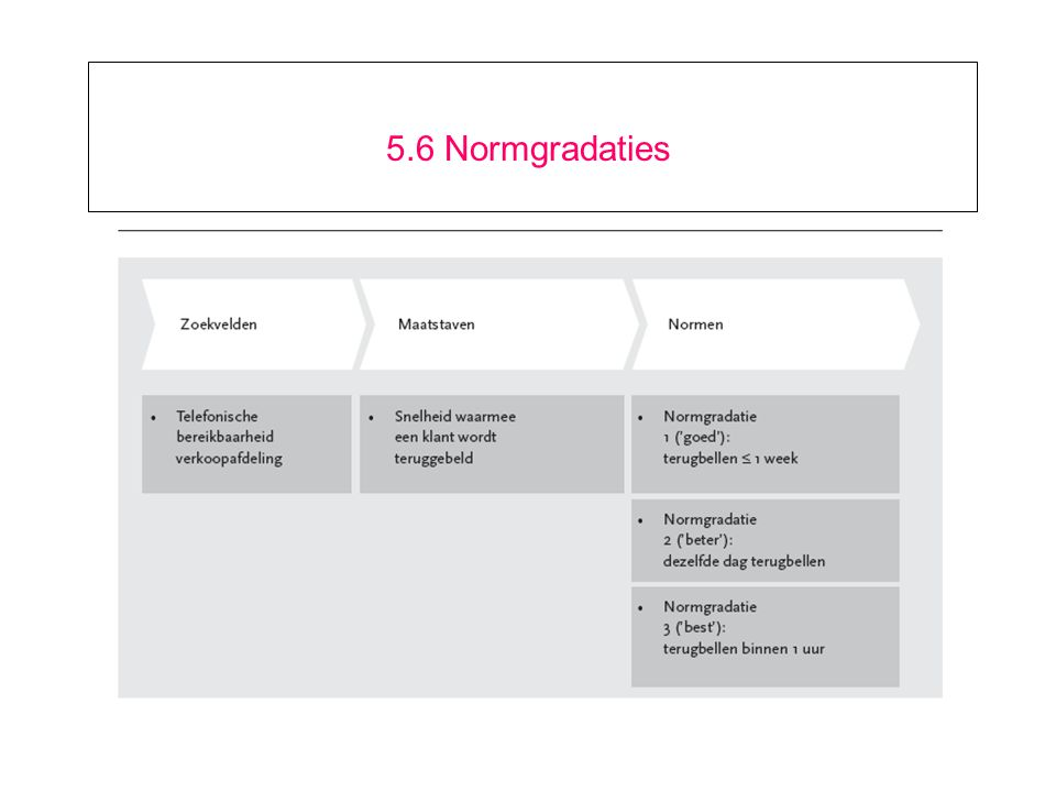 5.6 Normgradaties