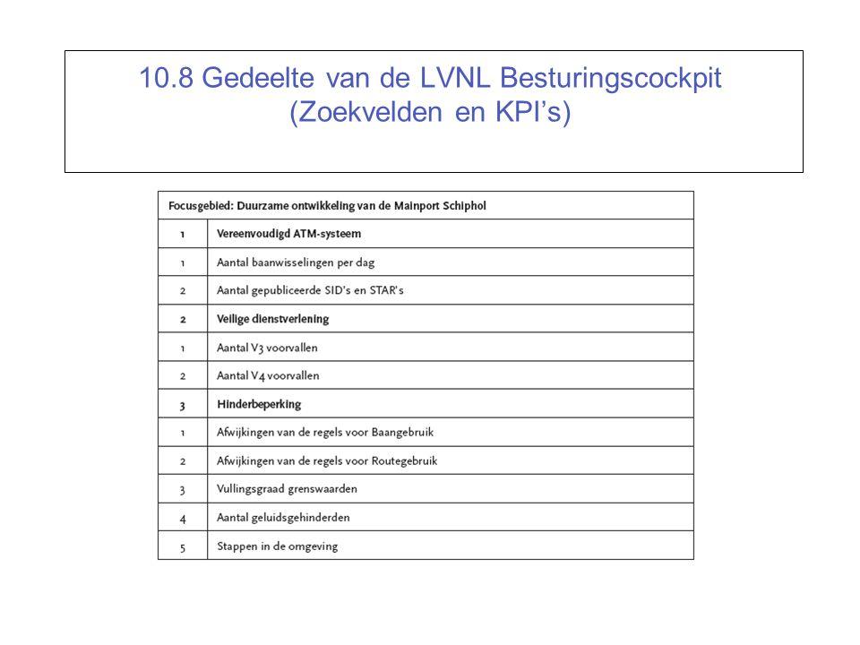 10.8 Gedeelte van de LVNL Besturingscockpit (Zoekvelden en KPI's)