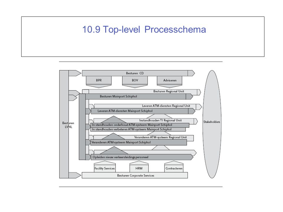 10.9 Top-level Processchema