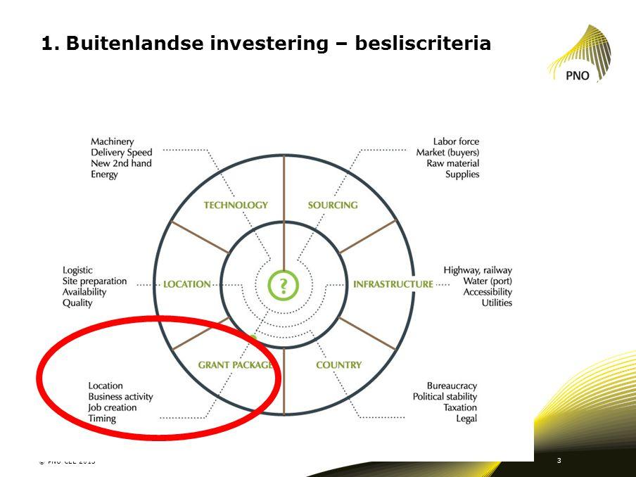Buitenlandse investering – besliscriteria