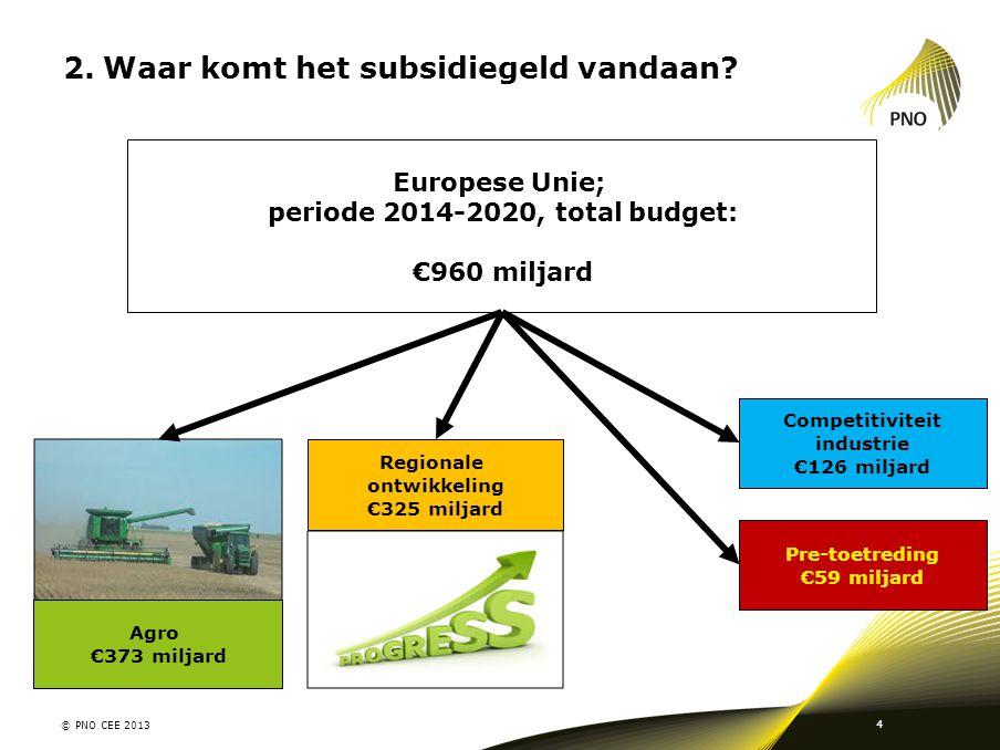 Waar komt het subsidiegeld vandaan