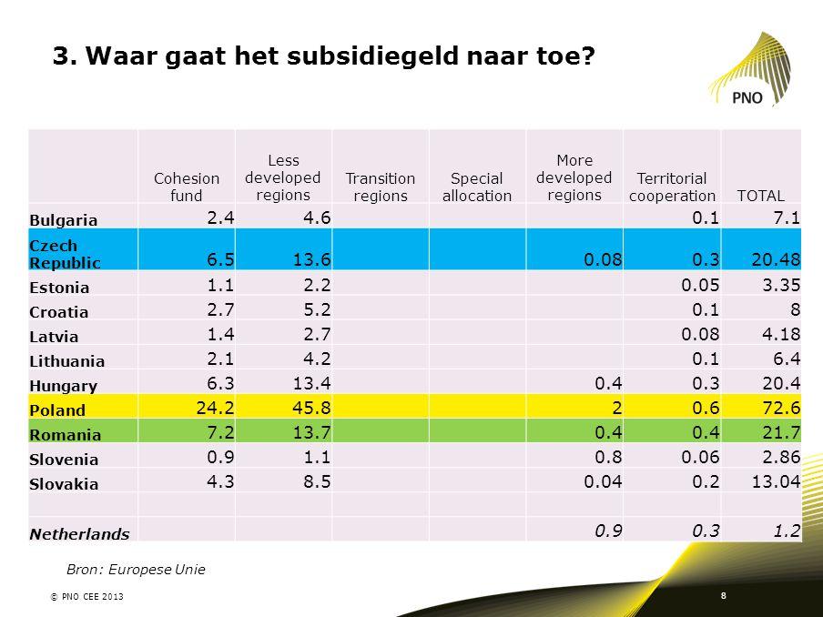 Waar gaat het subsidiegeld naar toe
