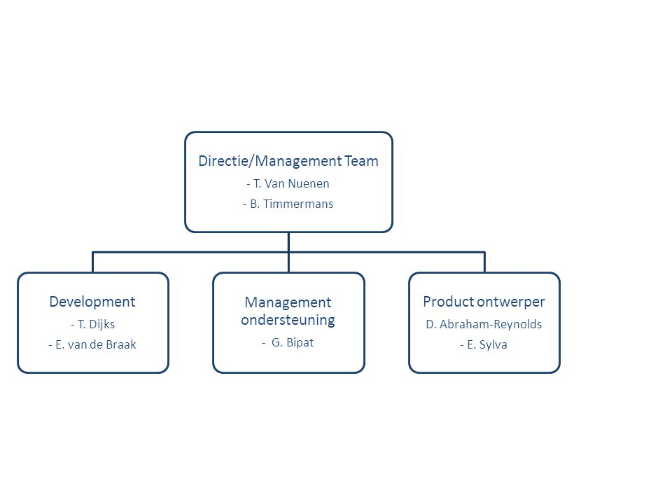Directie/Management Team