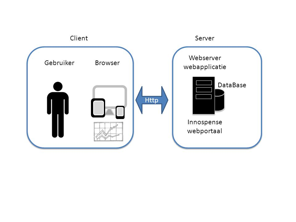 Webserver webapplicatie Gebruiker Browser