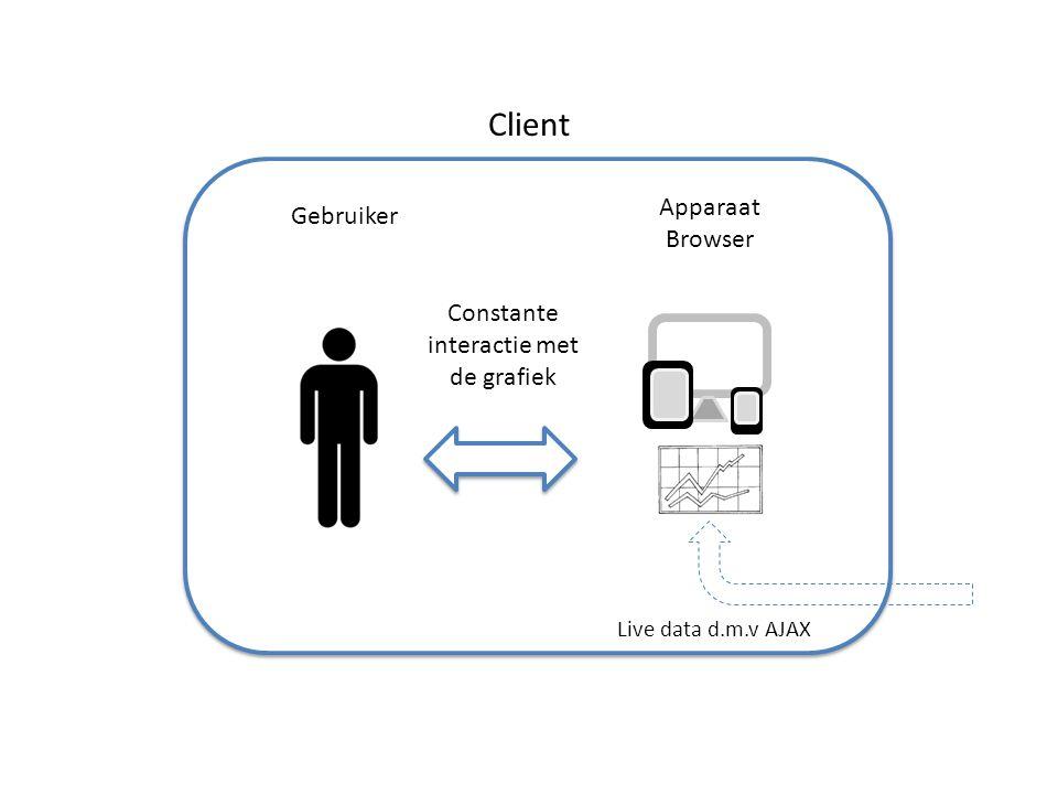 Constante interactie met de grafiek