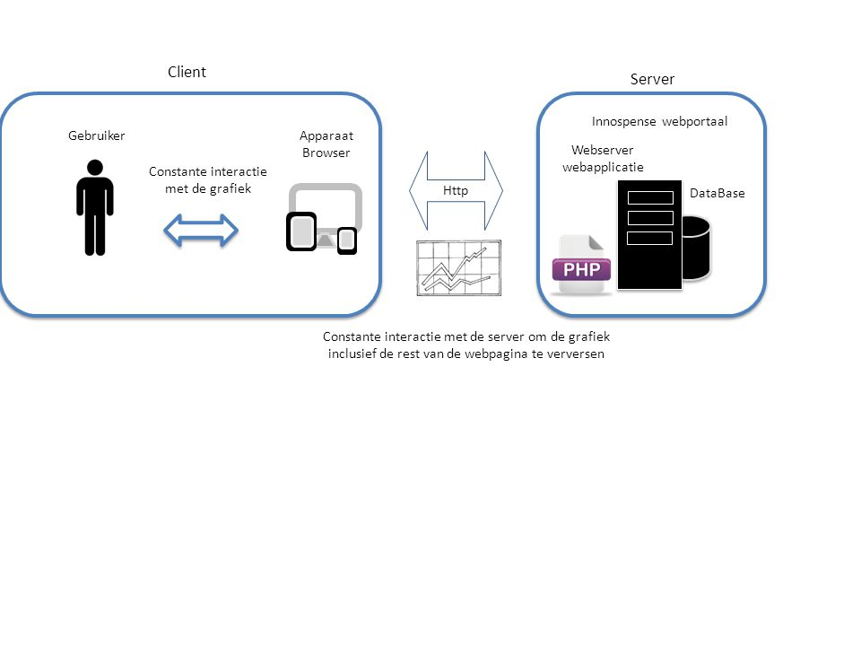 Client Server Innospense webportaal Gebruiker Apparaat Browser