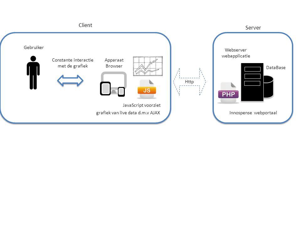 Client Server Gebruiker Webserver webapplicatie