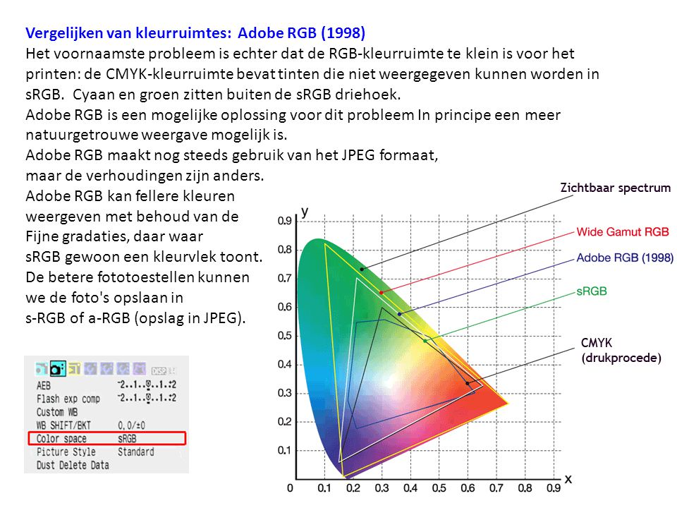 Vergelijken van kleurruimtes: Adobe RGB (1998)