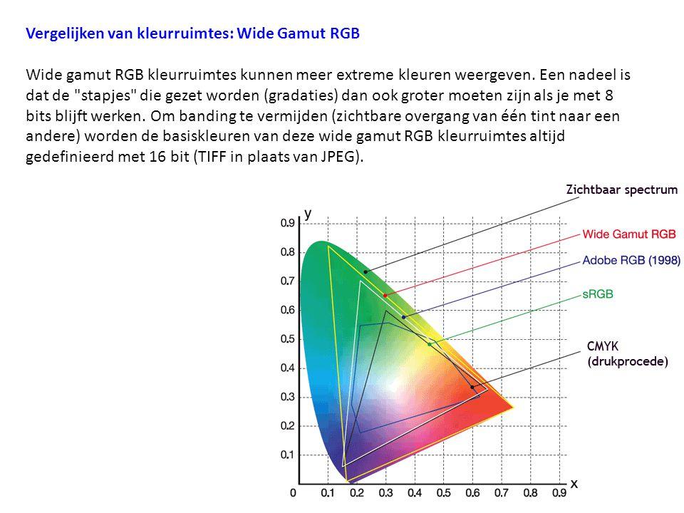 Vergelijken van kleurruimtes: Wide Gamut RGB