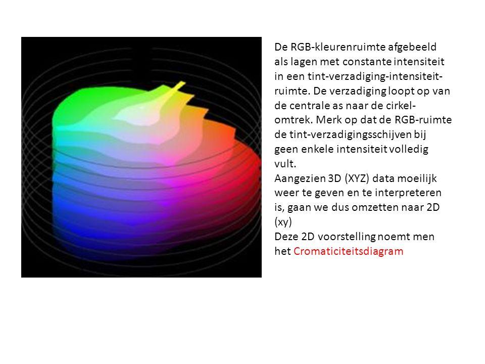 De RGB-kleurenruimte afgebeeld als lagen met constante intensiteit in een tint-verzadiging-intensiteit-ruimte. De verzadiging loopt op van de centrale as naar de cirkel-omtrek. Merk op dat de RGB-ruimte de tint-verzadigingsschijven bij geen enkele intensiteit volledig vult.