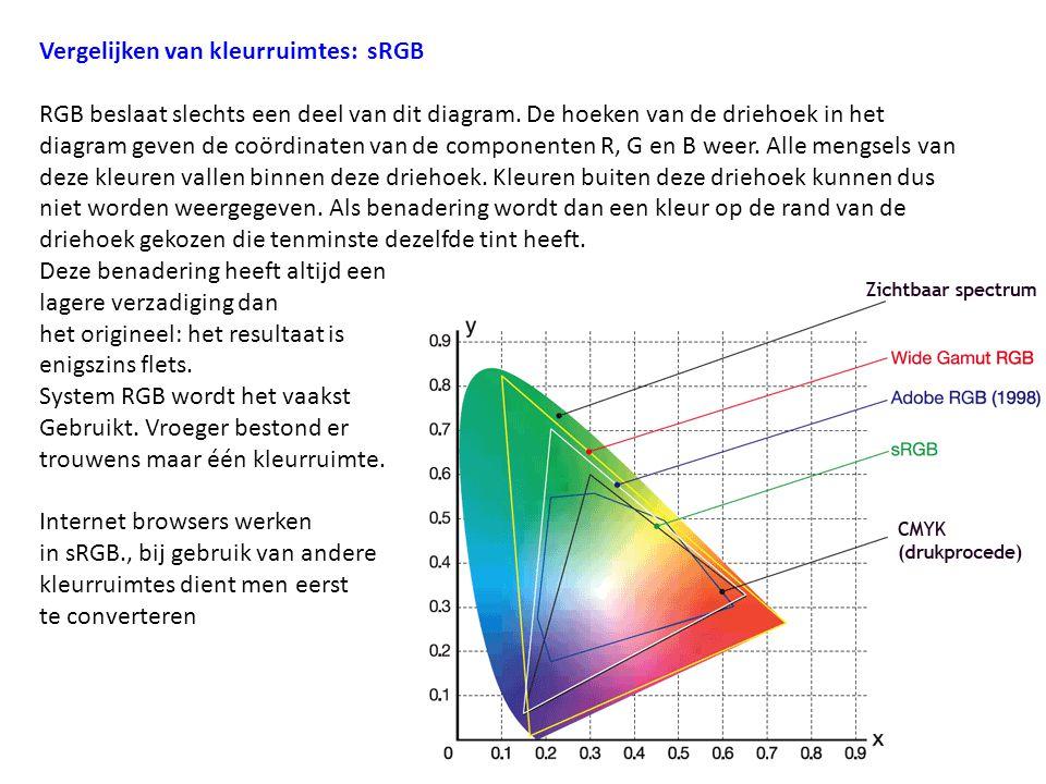 Vergelijken van kleurruimtes: sRGB
