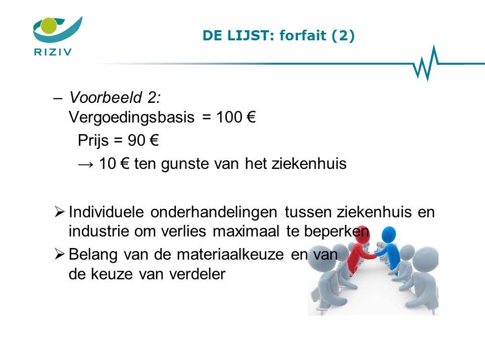 Voorbeeld 2: Vergoedingsbasis = 100 € Prijs = 90 €