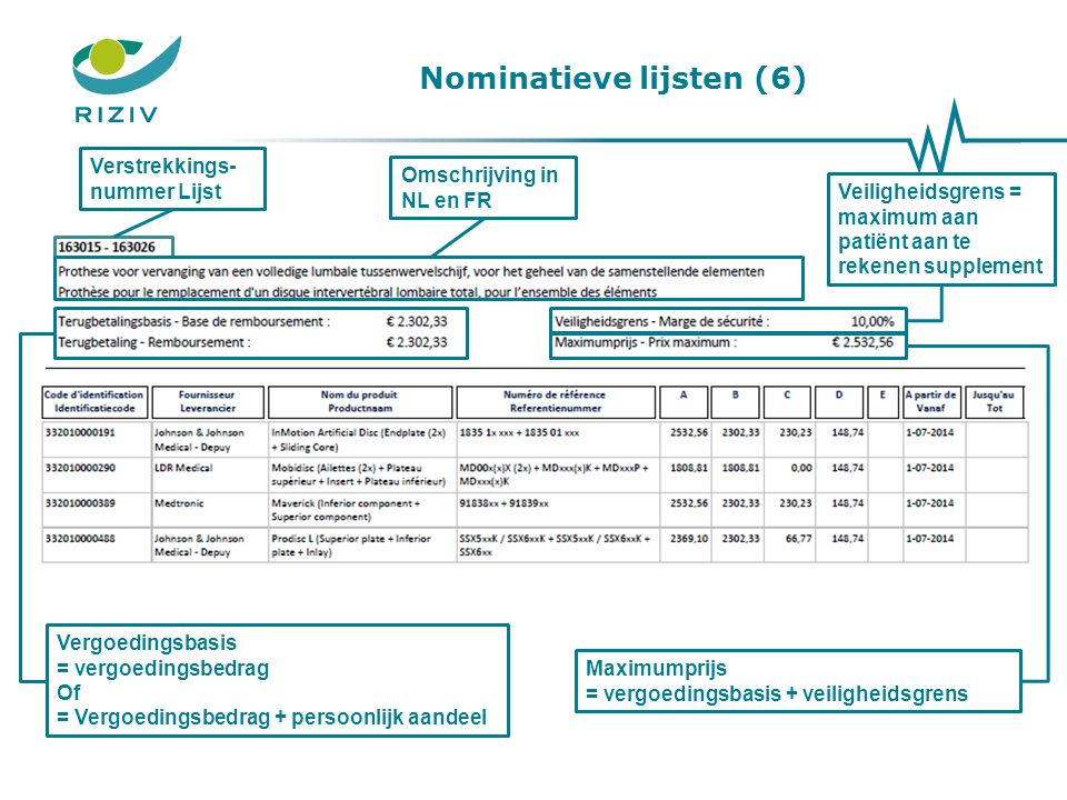 Nominatieve lijsten (6)