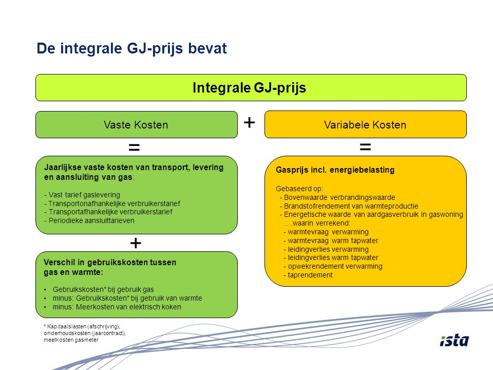 De integrale GJ-prijs bevat