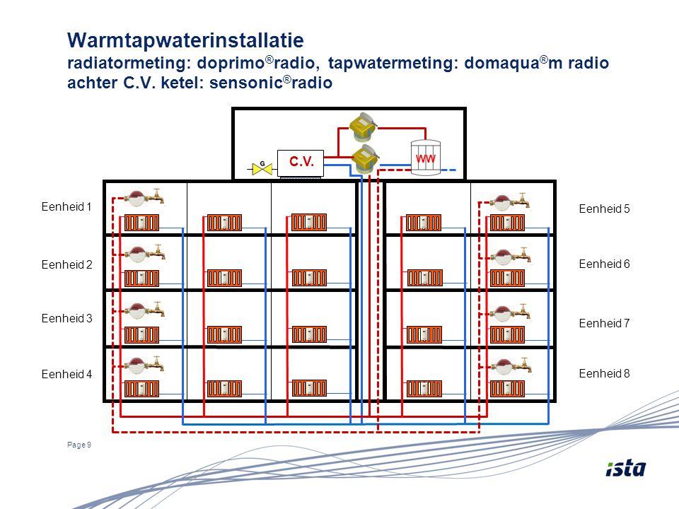 Warmtapwaterinstallatie radiatormeting: doprimo®radio, tapwatermeting: domaqua®m radio achter C.V. ketel: sensonic®radio